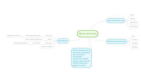 Mind Map: Macro economía