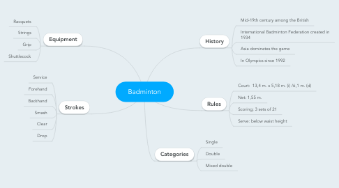 Mind Map: Badminton
