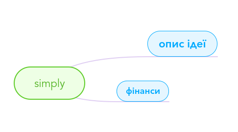 Mind Map: simply