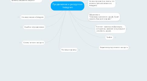 Mind Map: Продвижение и раскрутка в Instagram