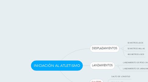 Mind Map: INICIACIÓN AL ATLETISMO