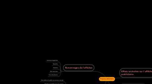 Mind Map: Projet publicitaire