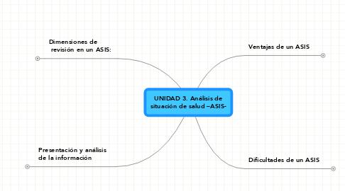 Mind Map: UNIDAD 3. Análisis de situación de salud –ASIS-