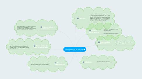 Mind Map: Justicia Administrativa