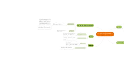 Mind Map: Die Auswirkungen von Airbnb auf den Luzerner Hoteltourismus