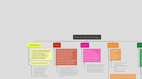 Mind Map: Fases de la Gestión Tecnológica