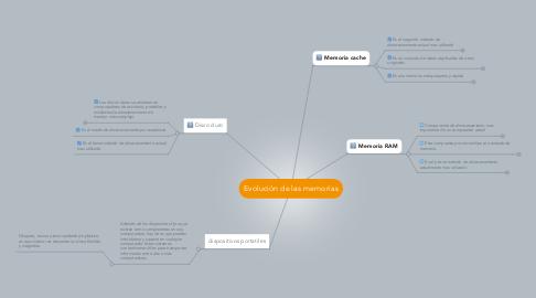 Mind Map: Evolución de las memorias