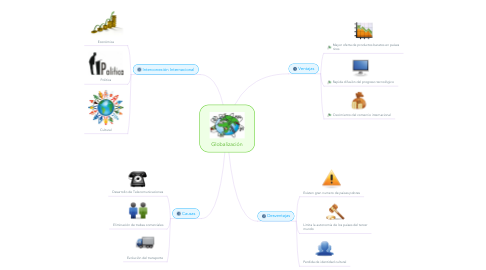 Mind Map: Globalización
