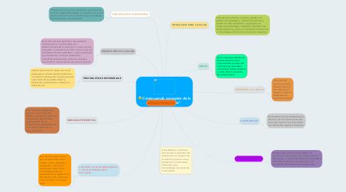 """Mind Map: Construyendo conceptos de la """"Atención Primaria"""""""