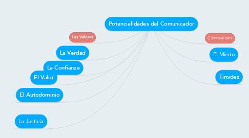 Mind Map: Potencialidades del Comunicador