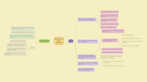 Mind Map: Modelo de diseño didáctico