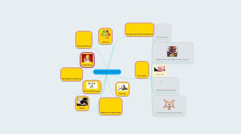 Mind Map: Codigo de Etica Profesional
