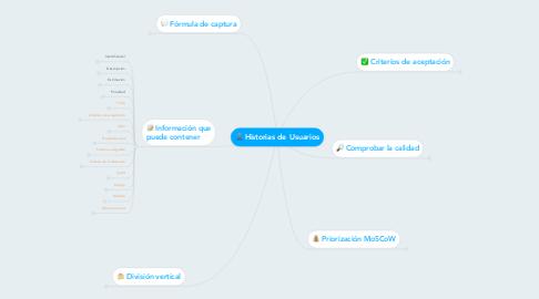 Mind Map: Historias de  Usuarios