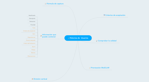 Mind Map: Historias de  Usuarios