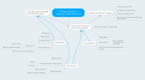 Mind Map: Message: Become a supporter of AFL Women's