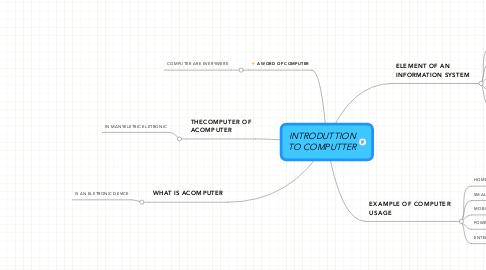 Mind Map: INTRODUTTION TO COMPUTTER