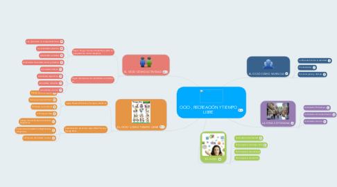 Mind Map: OCIO , RECREACIÓN Y TIEMPO LIBRE