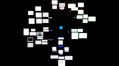 Mind Map: Exposure