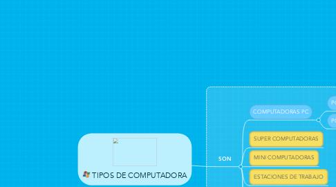 Mind Map: TIPOS DE COMPUTADORA