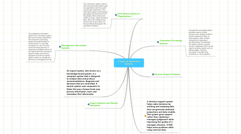 Mind Map: 5 Types of Information Systems