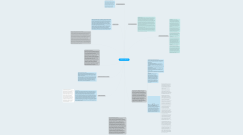 Mind Map: La Revolución Mexicana