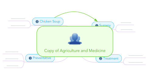 Mind Map: Copy of Agriculture and Medicine