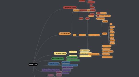 Mind Map: Manual Testing