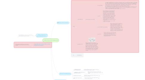 Mind Map: CIRCUITOS INTERGRADOS