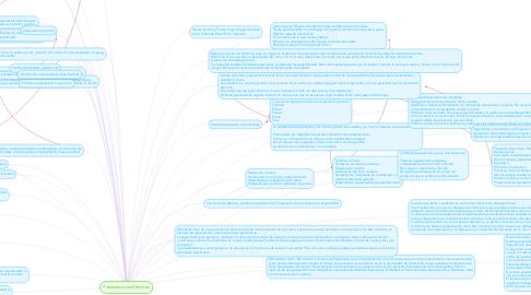 Mind Map: Presentaciones Efectivas