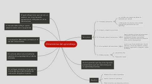 Mind Map: Dimensiones del aprendizaje