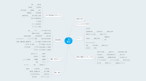 Mind Map: 芦口 墨絵