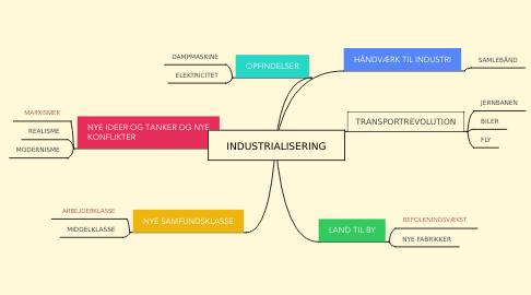Mind Map: INDUSTRIALISERING
