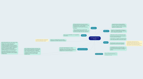Mind Map: Cognitive Behavioral Therapy