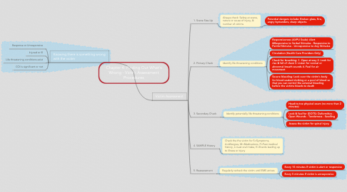 Mind Map: Chapter 4: Finding Out What's Wrong - Victim Assessment Procedures
