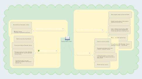 Mind Map: Природознавство (4 клас)