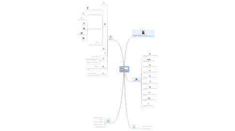 Mind Map: MANAGEMENT 2.0