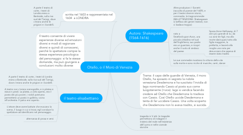 Mind Map: Otello, o il Moro di Venezia