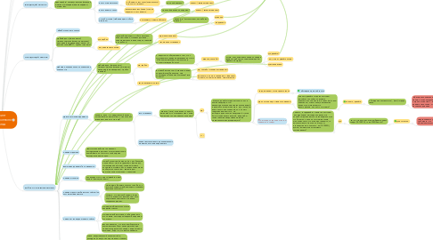 Mind Map: Скрипт телефонного звонка