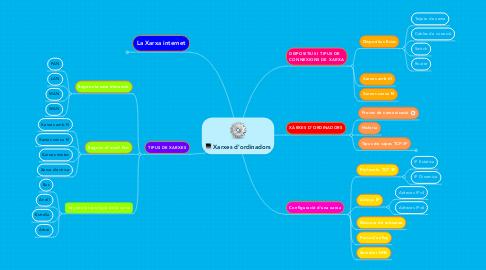 Mind Map: Xarxes d'ordinadors