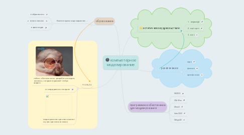 Mind Map: компьютерное моделирование