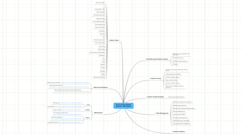 Mind Map: UniLI Curriculum Bridge Research - Data Science