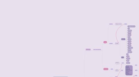 Mind Map: DIREÇÃO EM RÁDIO E TV