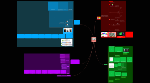 Mind Map: COLOUR SPACE AND DYNAMIC RANGE