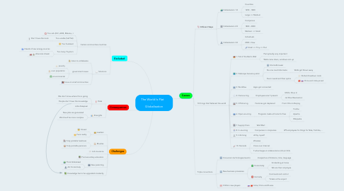 Mind Map: The World Is Flat    -     Globalisation