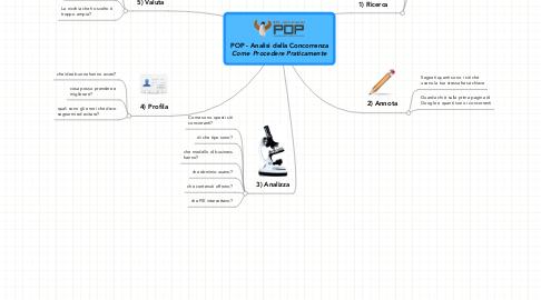 Mind Map: POP - Analisi della Concorrenza ***Come Procedere Praticamente***