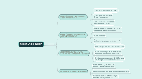 Mind Map: PSICOFARMACOLOGIA