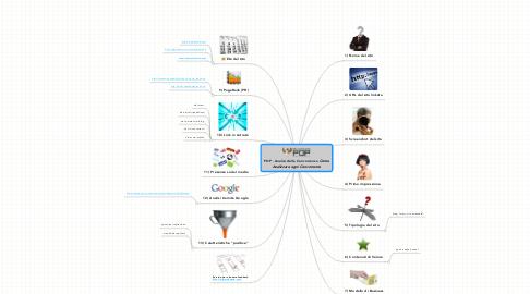 Mind Map: POP - Analisi della Concorrenza ***Come Analizzare ogni Concorrente***