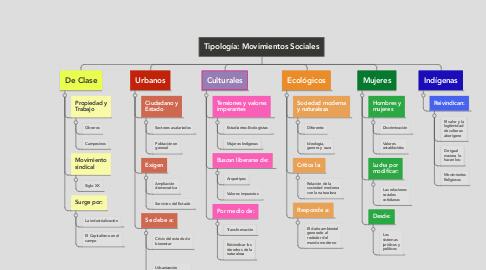 Mind Map: Tipología: Movimientos Sociales
