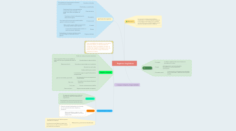 Mind Map: Registros Lingüísticos