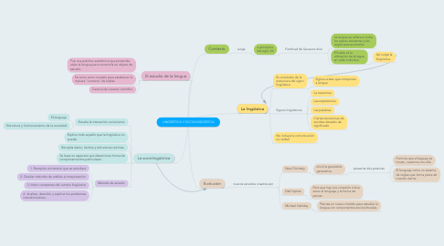 Mind Map: LINGÜÍSTICA Y SOCIOLINGÜÍSTICA